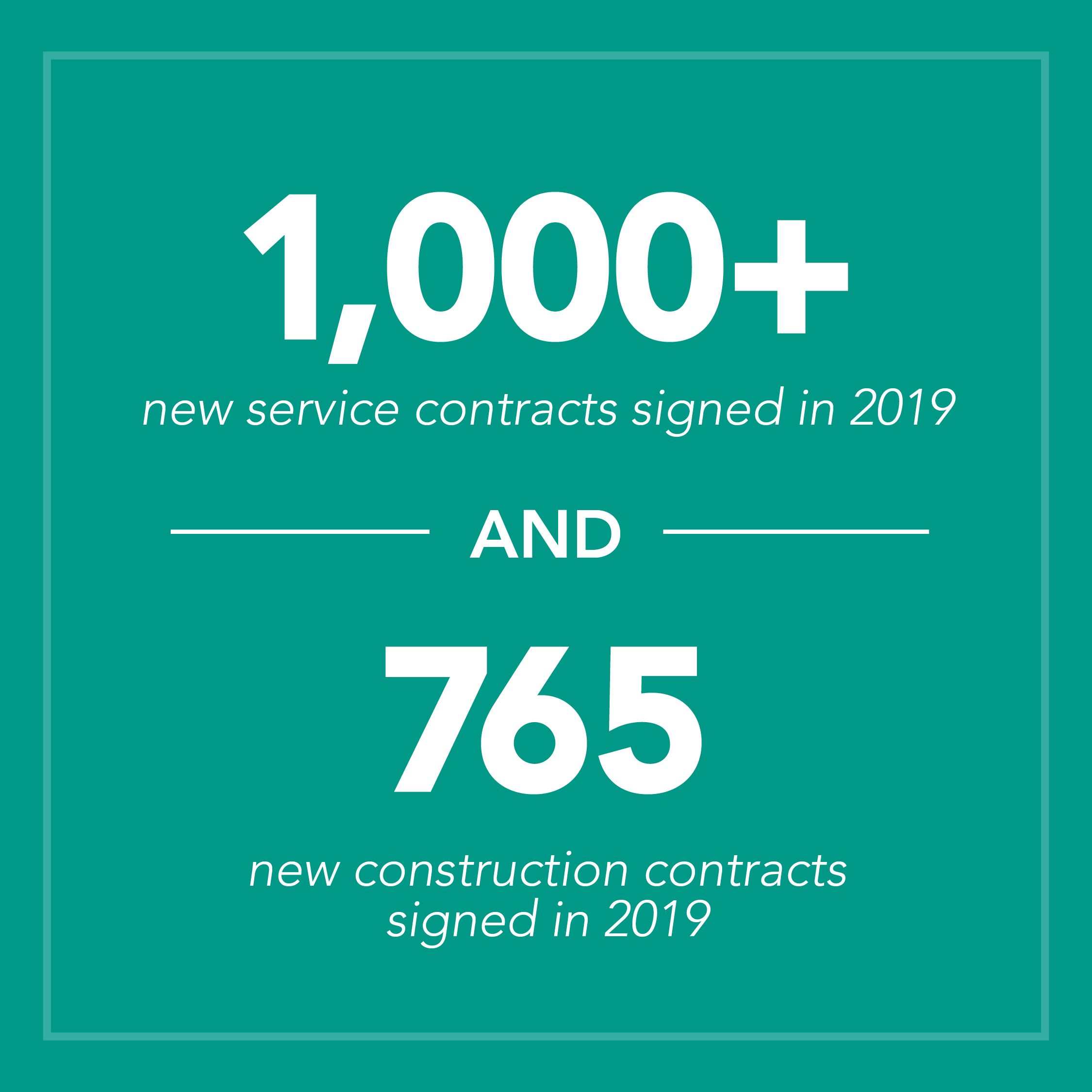 1,000 plus new service contracts signed in 2019 and 765 new construction contracts signed in 2019
